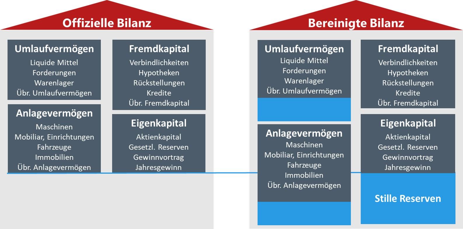 Bilanz für Nachfolgefinanzierung vorbereiten