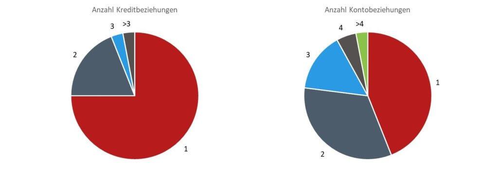 Grafik-Anz-Kreditbez-1024x363