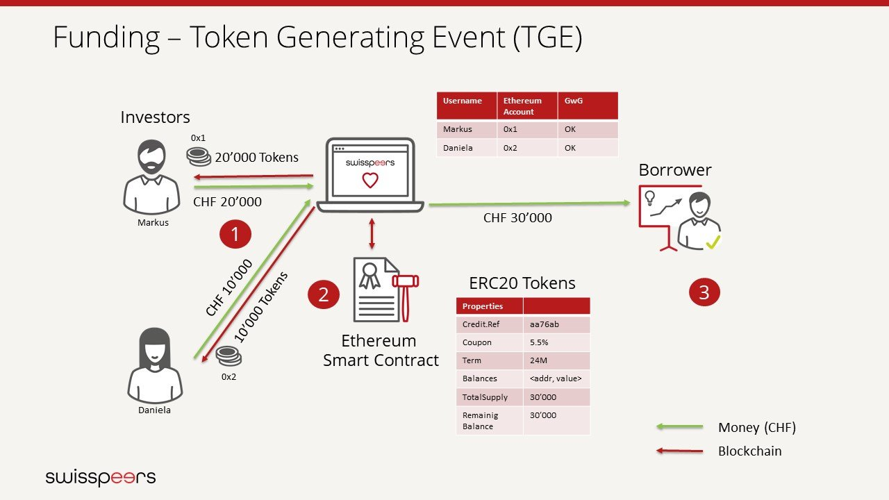 Funding - Token Generating Event (TGE)