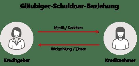 Gläubiger-Schuldner-Beziehung