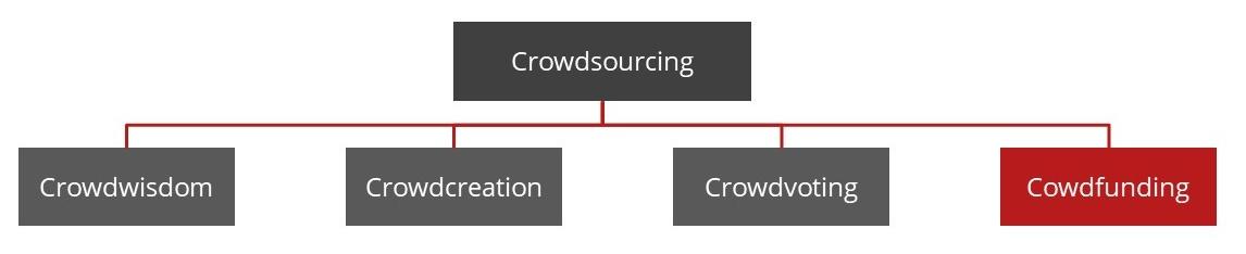 Was ist Crowdfunding?