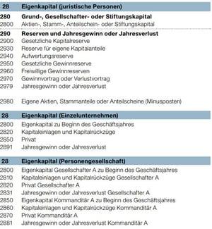 KMU Kontenplan Schweiz EK