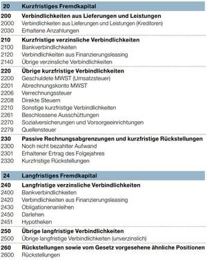 KMU Kontenplan Schweiz