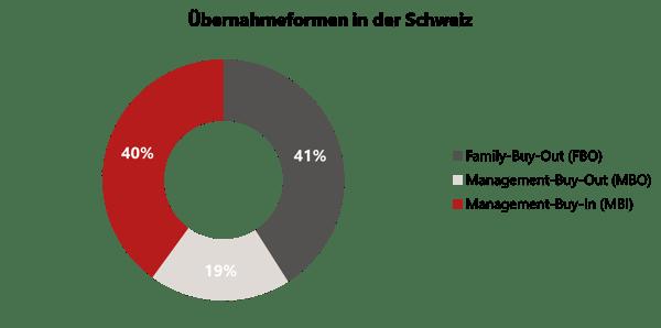 Firma Kaufen mit swisspeers | Übernahmeformen Schweiz