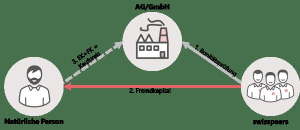 Firma kaufen mit swisspeers | Finanzierung via Käufer als Privatperson