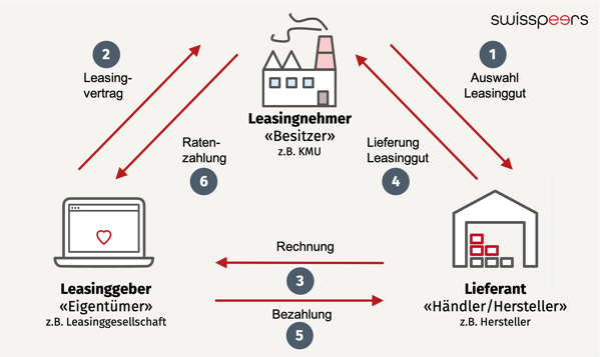 Firmenleasing Leasing Ablauf Drei Parteien Leasingvertrag Grafik Pfeile