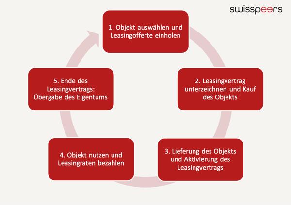 Ablauf Firmenleasing Leasing Leasingvertrag 5 Schritte