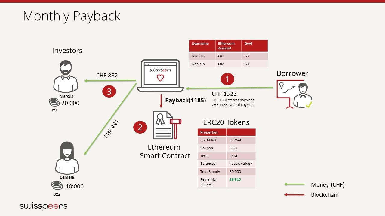 Monatliche Rückzahlung - Payback