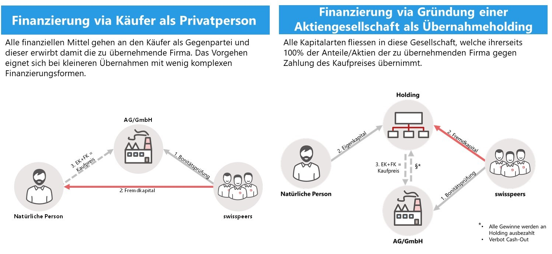 Strukturierung der Nachfolgefinanzierung