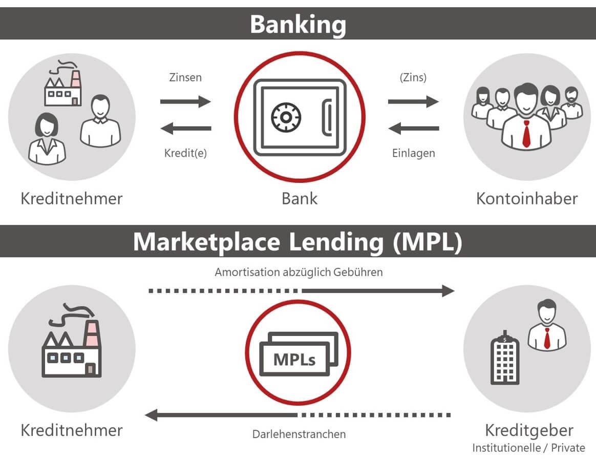 Banking und MPL