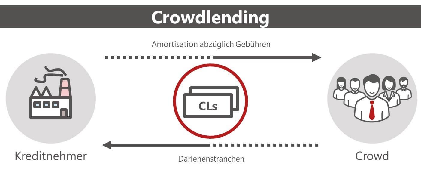 Was ist Crowdlending?