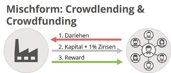 crowdlending x crowdfunding