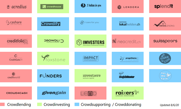 Crowdfunding Plattformen Schweiz