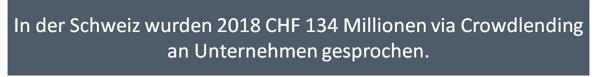 In der Schweiz wurden 2018 CHF 134 Millionen via Crowdlending an Unternehmen gesprochen.