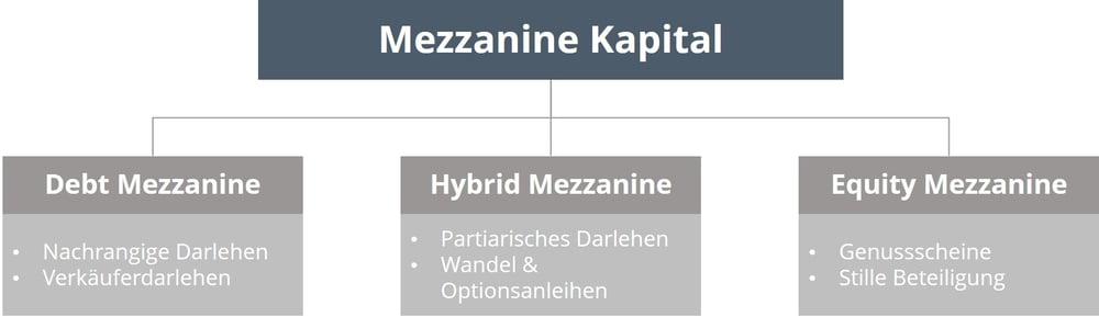mezzanine kapital_formen